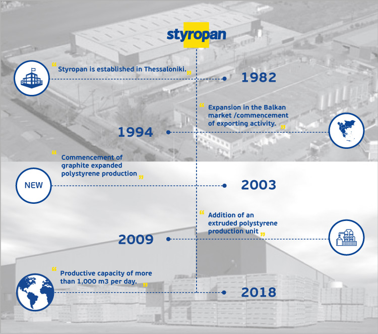 Styropan's route through milestones from its foundation to the present day