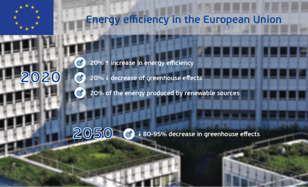 Building with green roofs for Energy efficiency in the European Union