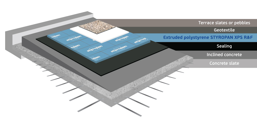 Inverted roof application with extruded polystyrene Styropan XPS R&F