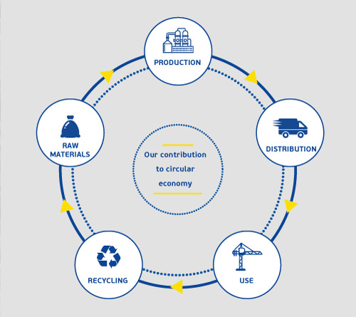Stages of circular economy and Styropan's contribution through sustainable development